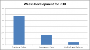 Mobile Application Development Platform Vs Traditional Coding - Timescales 1