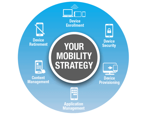 Why Choose SOTI Mobile Device Management