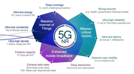 5G in The Enterprise: Part 2 1